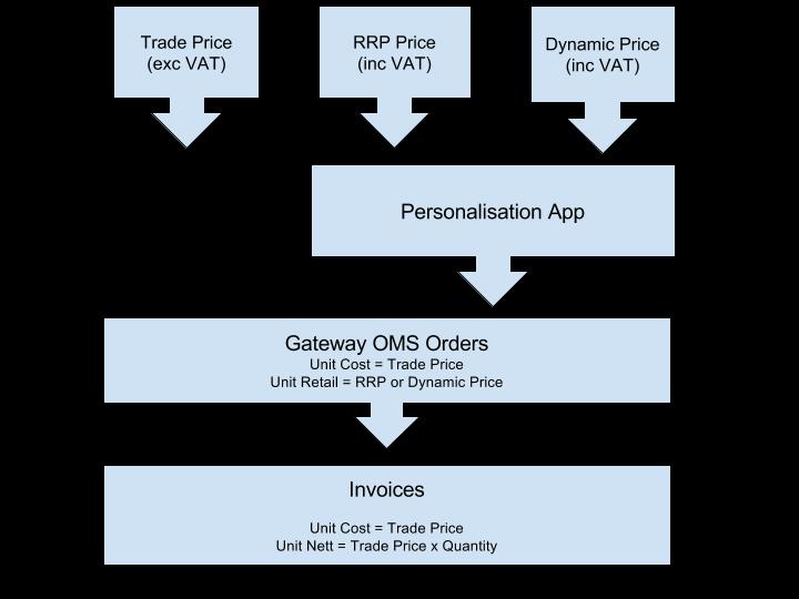 Understanding_Pricing_in_Gateway_CPP.png